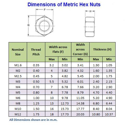 M4 Stainless Steel Hexagonal Nut